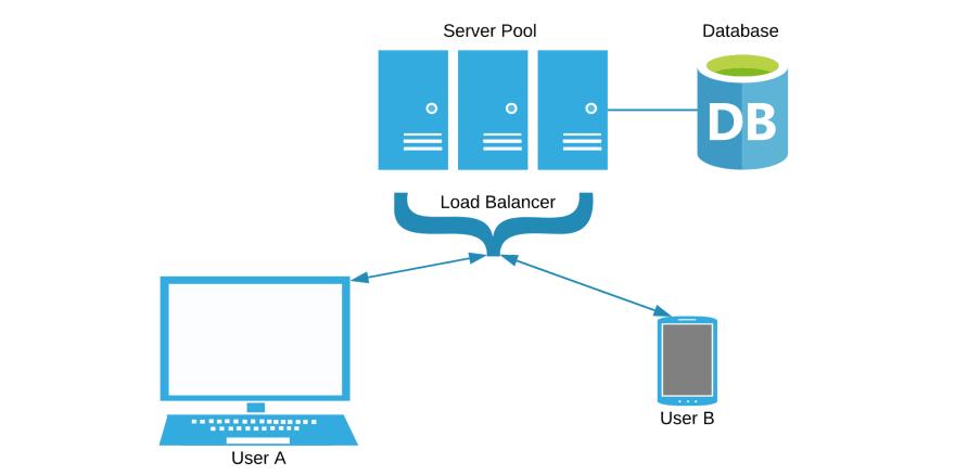 Server pool architecture diagram