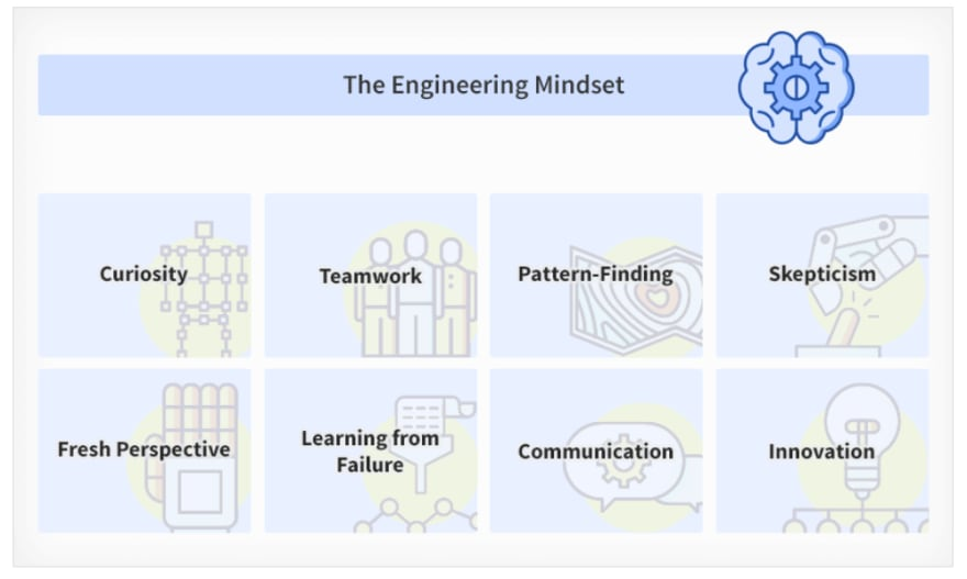The engineering mindset includes curiosity, teamwork, pattern finding, skepticism, fresh perspective, learning from failure, communication, and innovation.