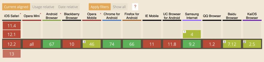 Browser support for Network Information API