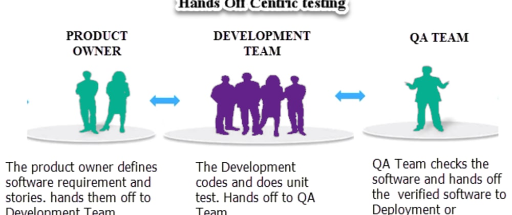 Cover image for DevOps Testing - Approaches and Tools