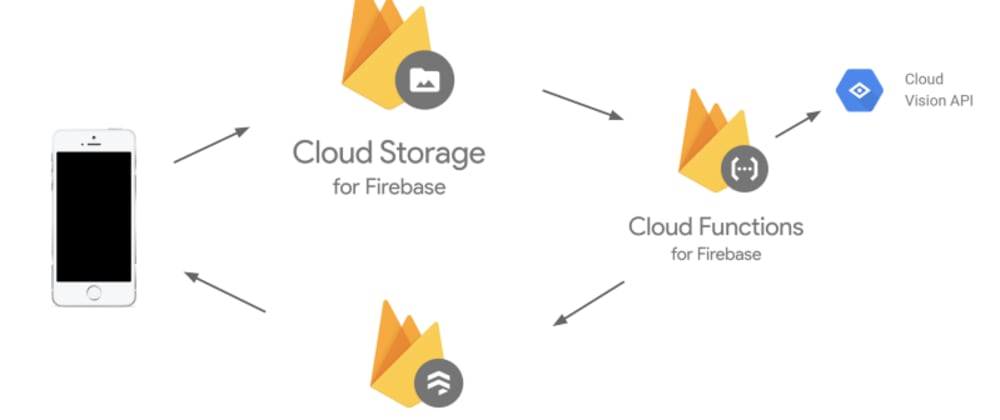 Cover image for Beginner's Guide for Creating a Serverless REST API using NodeJS over Google Cloud Functions