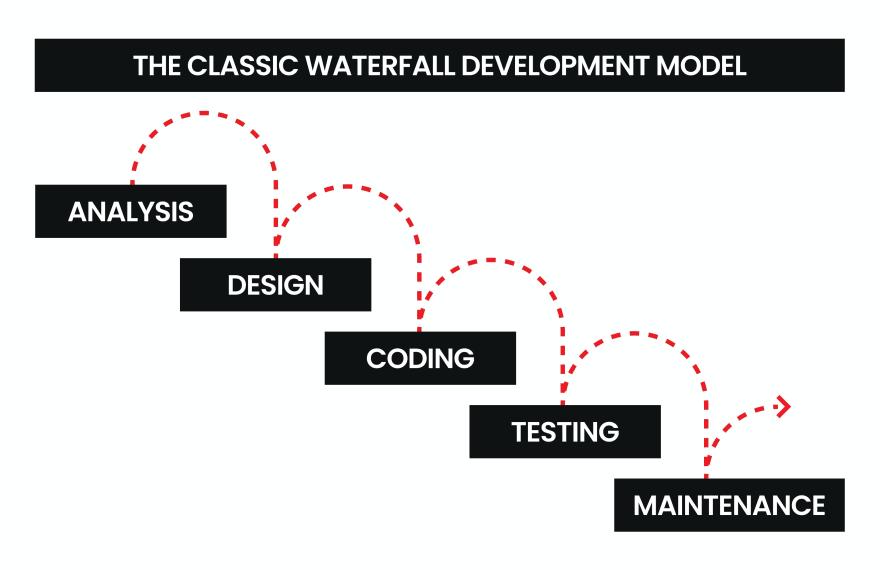 the waterfall development model.