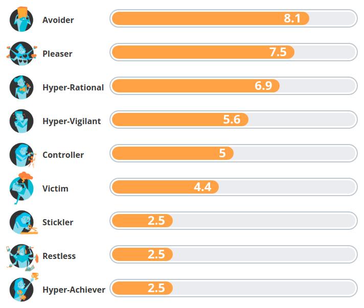 Saboteur assessment results