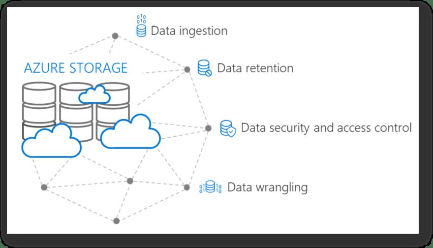 Azure Storage: Not Just Blobs!