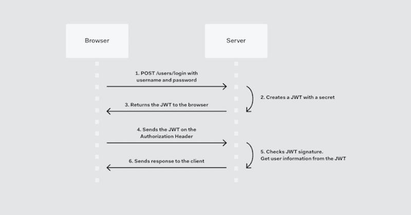 JWT flow - Source: Auth0