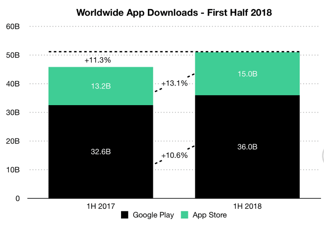 playstore and ios download stats