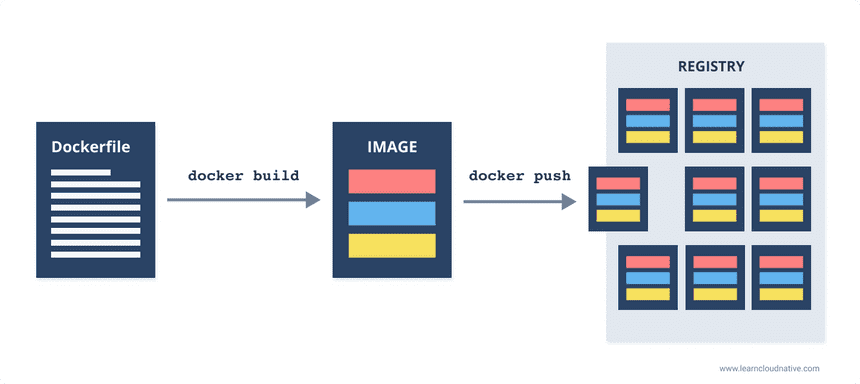 Docker build and Docker push