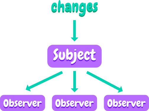 Diagram of how changes affect the subject and the changes are passed down to the subscribed observers
