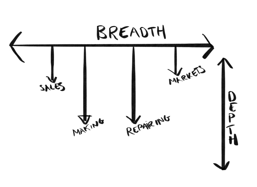 image showing breadth on x axis and depth on y axis