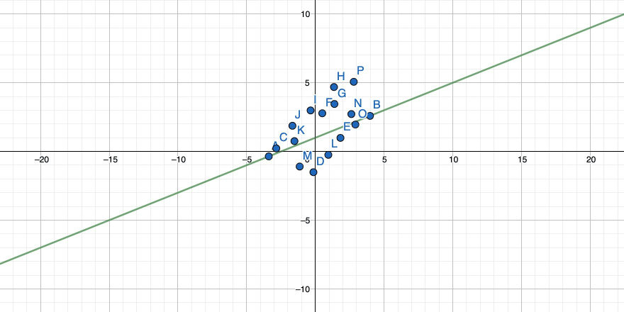 Another rotated straight line through two points in a 2-dimensional coordinate system