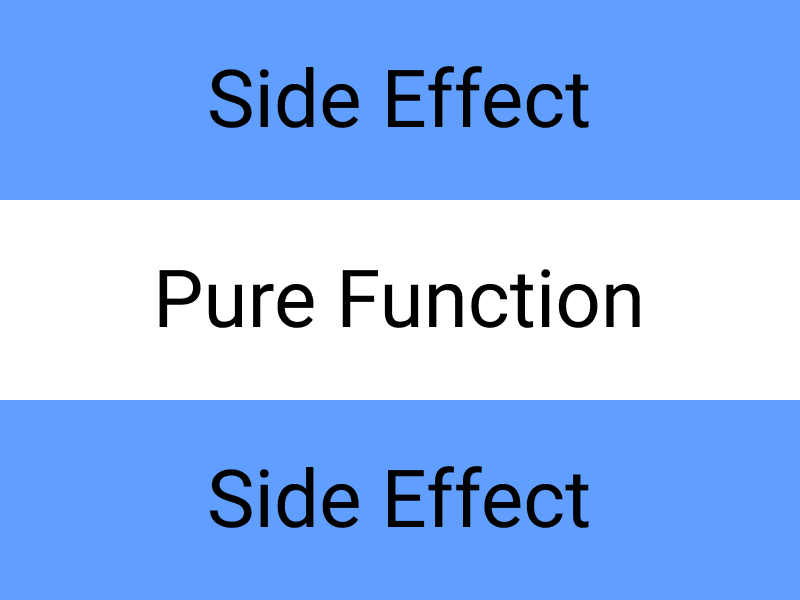 Functional architecture: side-effect, pure function, side-effect
