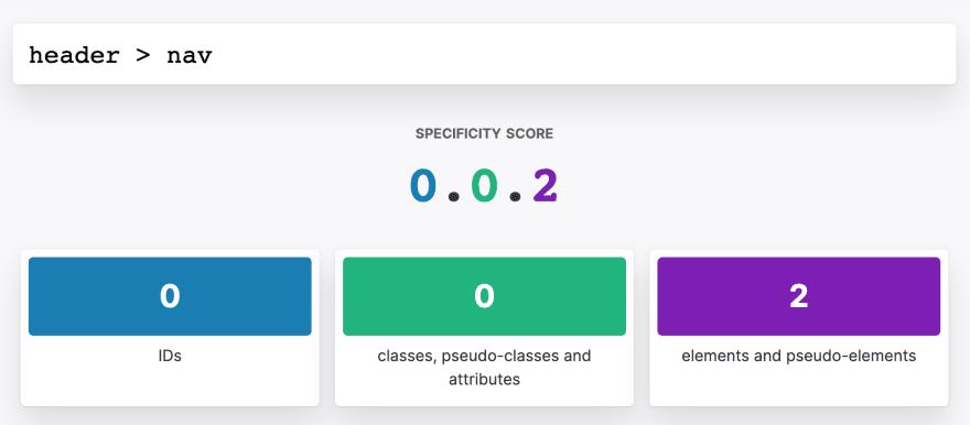 CSS Specificity calculator