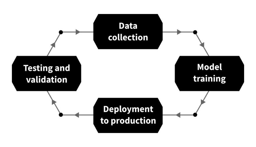 machine learning development cycle