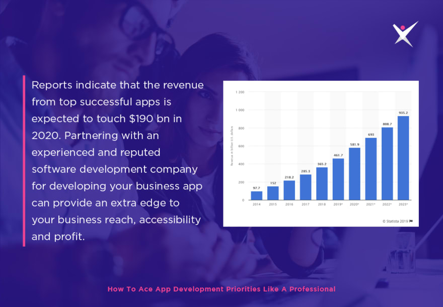 Revenue of Successful Mobile Apps 190BN