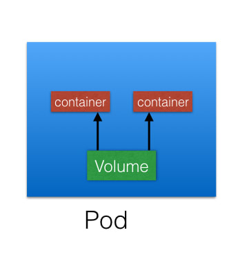 What is volume in kubernetes