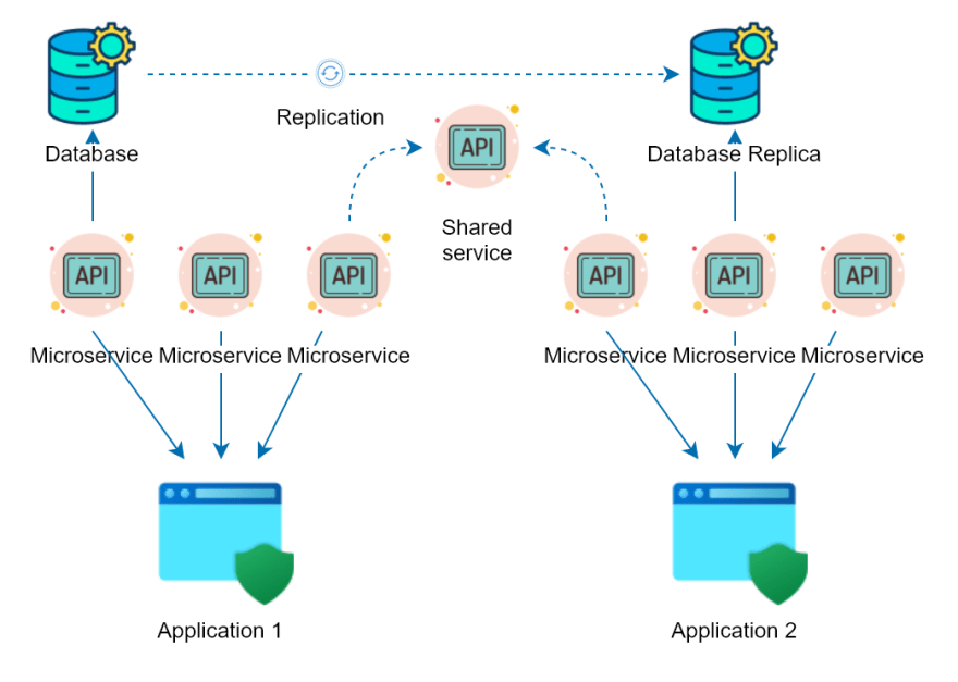 Complexity in typical microservices architecture