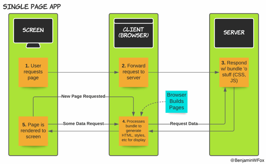 single page app flow diagram