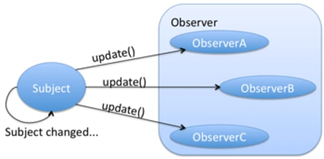 """""""Observer pattern diagram showing the Subject connect with a lot of Observer blocks"""""""