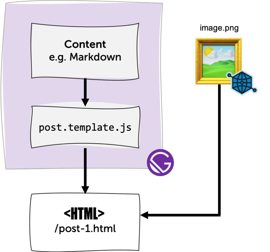 The usual process of adding Open Graph Images to Gatsby Pages