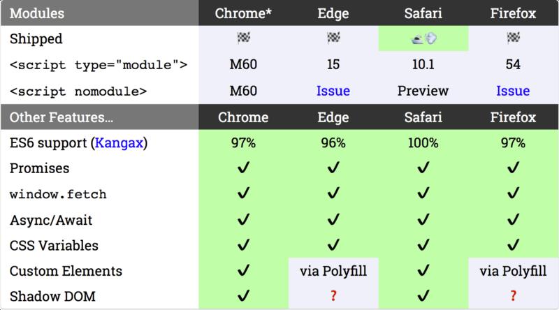 Introduction to ES6 modules - DEV Community 👩 💻👨 💻
