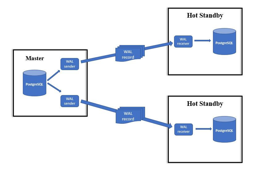 Replication Topologies in PostgreSQL