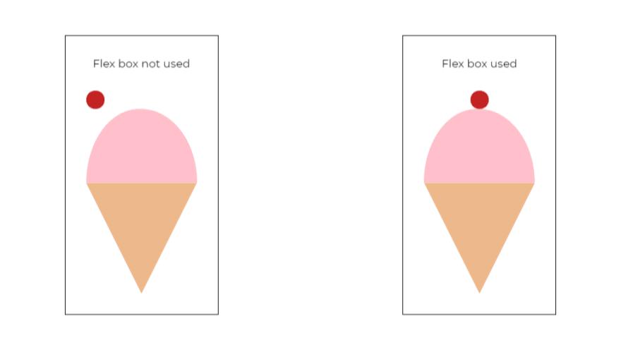 Flex box on Ice-cream containers
