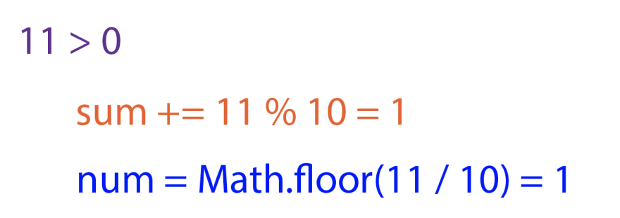 In purple, `11 > 0`. In orange, `sum += 11 % 10 = 1`. In blue, `num = Math.floor(11 / 10) = 1`.