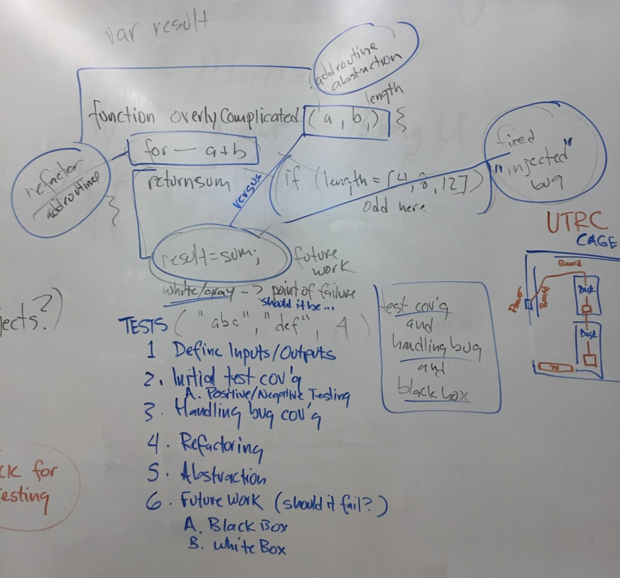 Whiteboard documentation of this Article / Talk