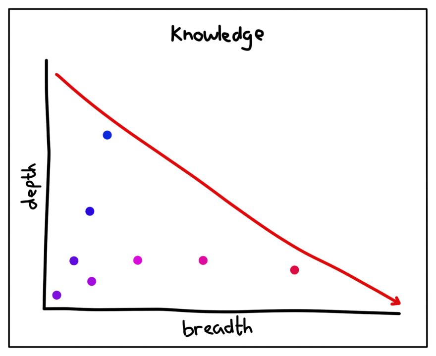 Knowledge, depth vs breadth