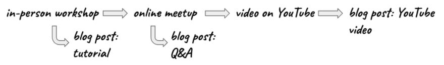 content-creates-content-2