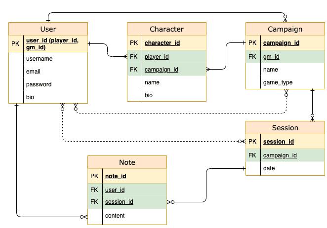 Table Talk database diagram