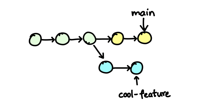 commit history of diverged main and feature branch