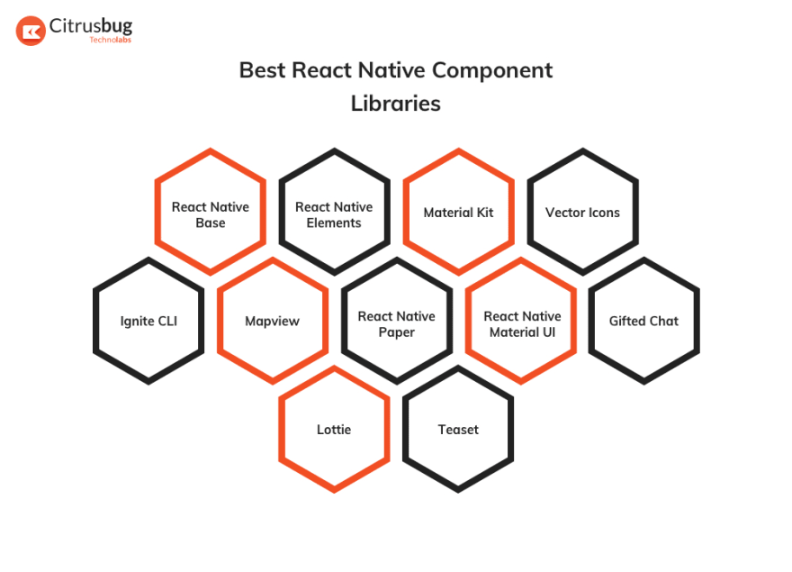 Best React Native component libraries