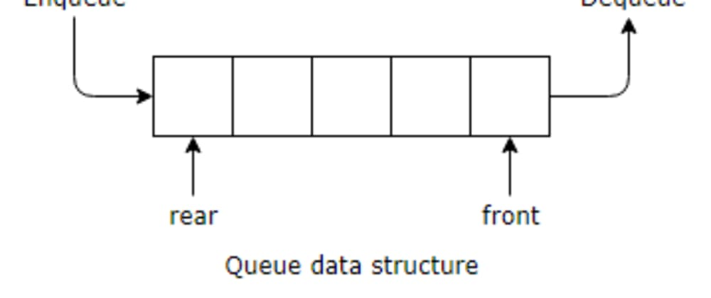 Cover image for Do you know what is queue data-structure ?