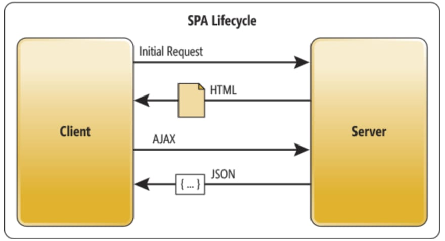 SPA http request