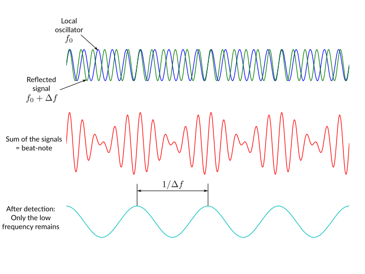 Overlap of two waves gives us a low-frequency beat