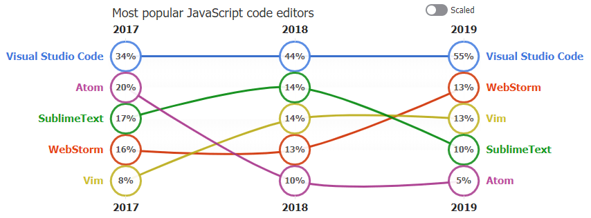 5 Best JavaScript Editors Visualized
