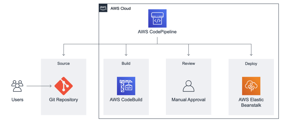 Cover image for Creating Continuous Delivery Pipeline With AWS.