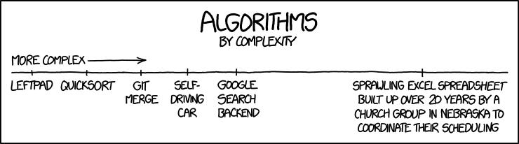 XKCD 1667: Algorithms