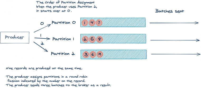 The order of Partition Assignment when the producer uses Partition 2, it starts over at 0