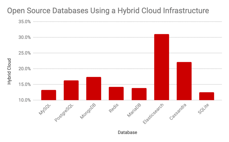 2019 Percent of Open Source Databases Using a Hybrid Cloud Infrastructure Report - ScaleGrid