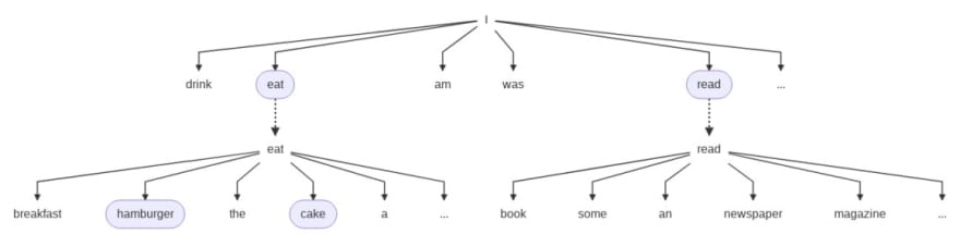 Decision Tree on Text Predictions