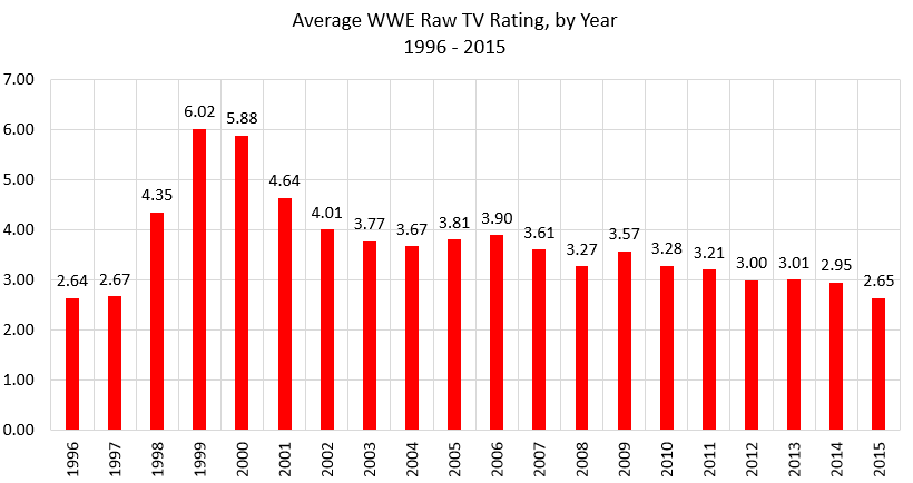 Graph showing WWE Monday Night Raw Average TV Ratings per year from 1996-2015.