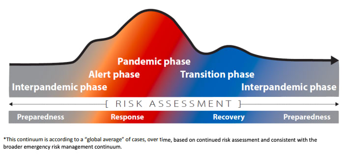 Continuum of pandemic phases