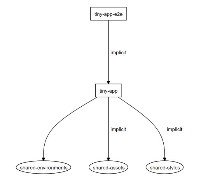 Workspace dependency graph.