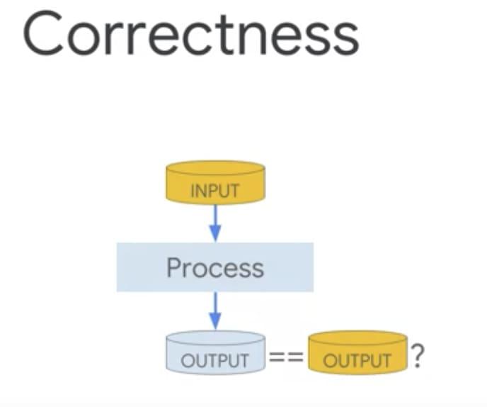 Correctness of data