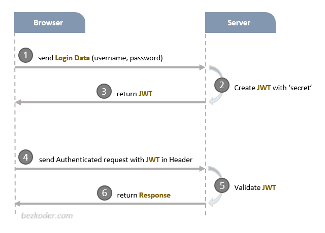 in-depth-introduction-jwt-token-based-authentication