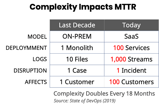 complexity impacts mttr