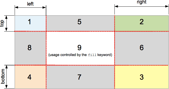 9 parts that border image is sliced into