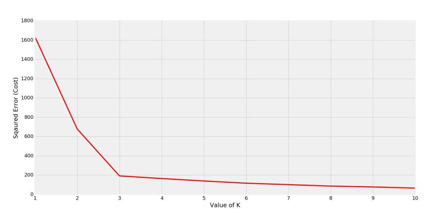 cost vs K graph elbow at K = 3